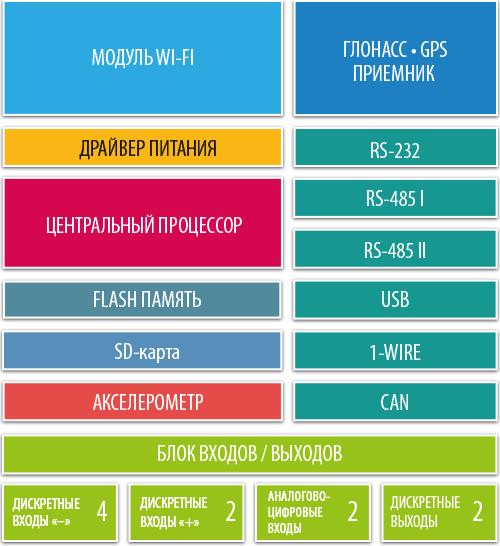 AutoGRAPH-WiFi: Structure